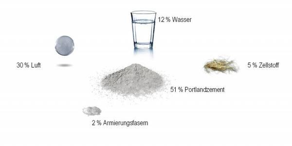 Bestandteile von Faserzement