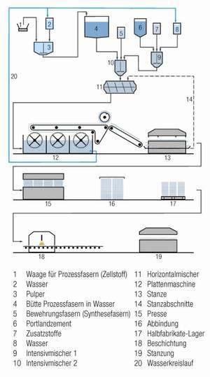 Herstellung von Faserzement