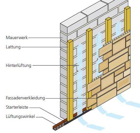 Novik Unterkonstruktion ohne Dämmung