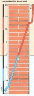 Temperaturgefälle vorgehängte hinterlüftete Fassade