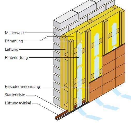 Aufbau Unterkonstruktion Fassadenplatten mit zweilagiger Dämmung