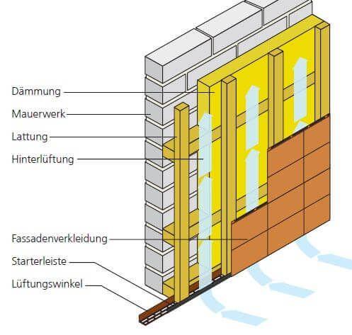 Aufbau Unterkonstruktion Fassadenplatten mit einfacher Dämmung