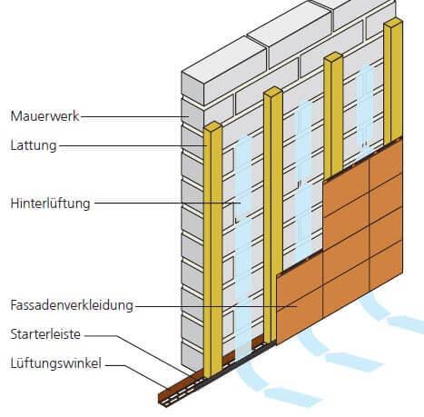 Aufbau Unterkonstruktion Fassadenplatten ohne Dämmung