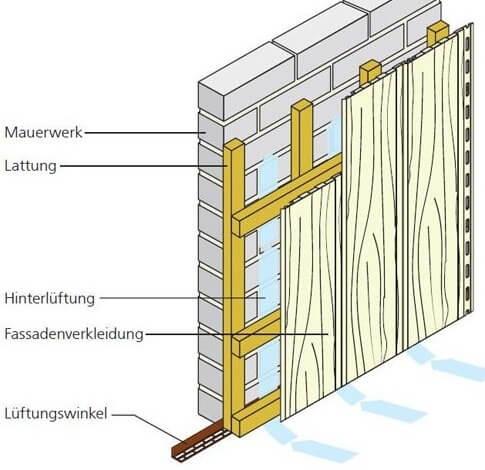 Aufbau Unterkonstruktion bei senkrechter Verlegung ohne Dämmung
