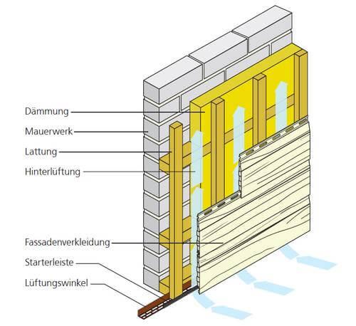 Aufbau Unterkonstruktion bei waagerechter Verlegung mit einlagiger Dämmung