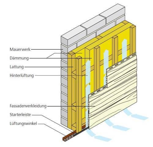 Aufbau Unterkonstruktion bei waagerechter Verlegung mit zweilagiger Dämmung