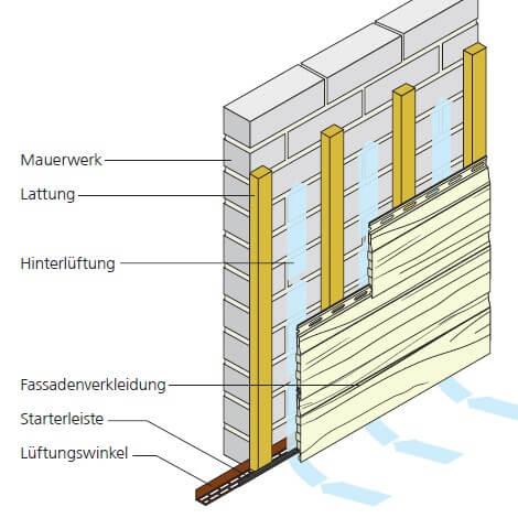 Aufbau Unterkonstruktion bei waagerechter Verlegung ohne Dämmung