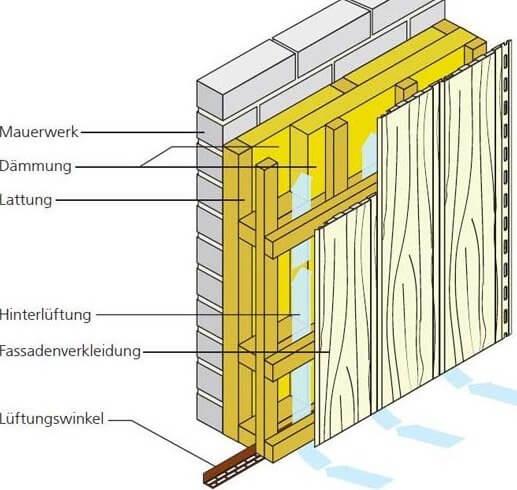 Aufbau Unterkonstruktion bei senkrechter Verlegung mit zweilagiger Dämmung