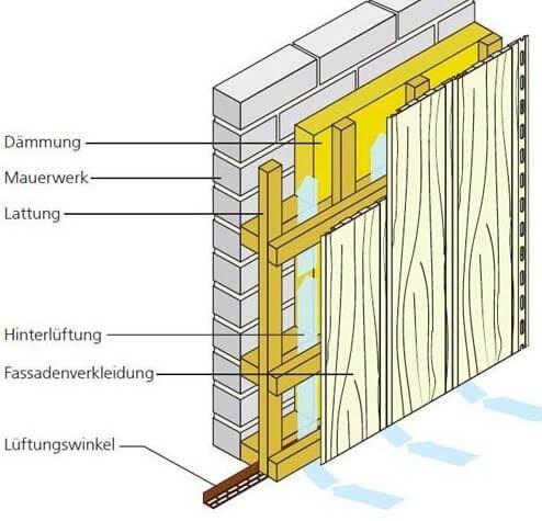Aufbau Unterkonstruktion bei senkrechter Verlegung mit einlagiger Dämmung
